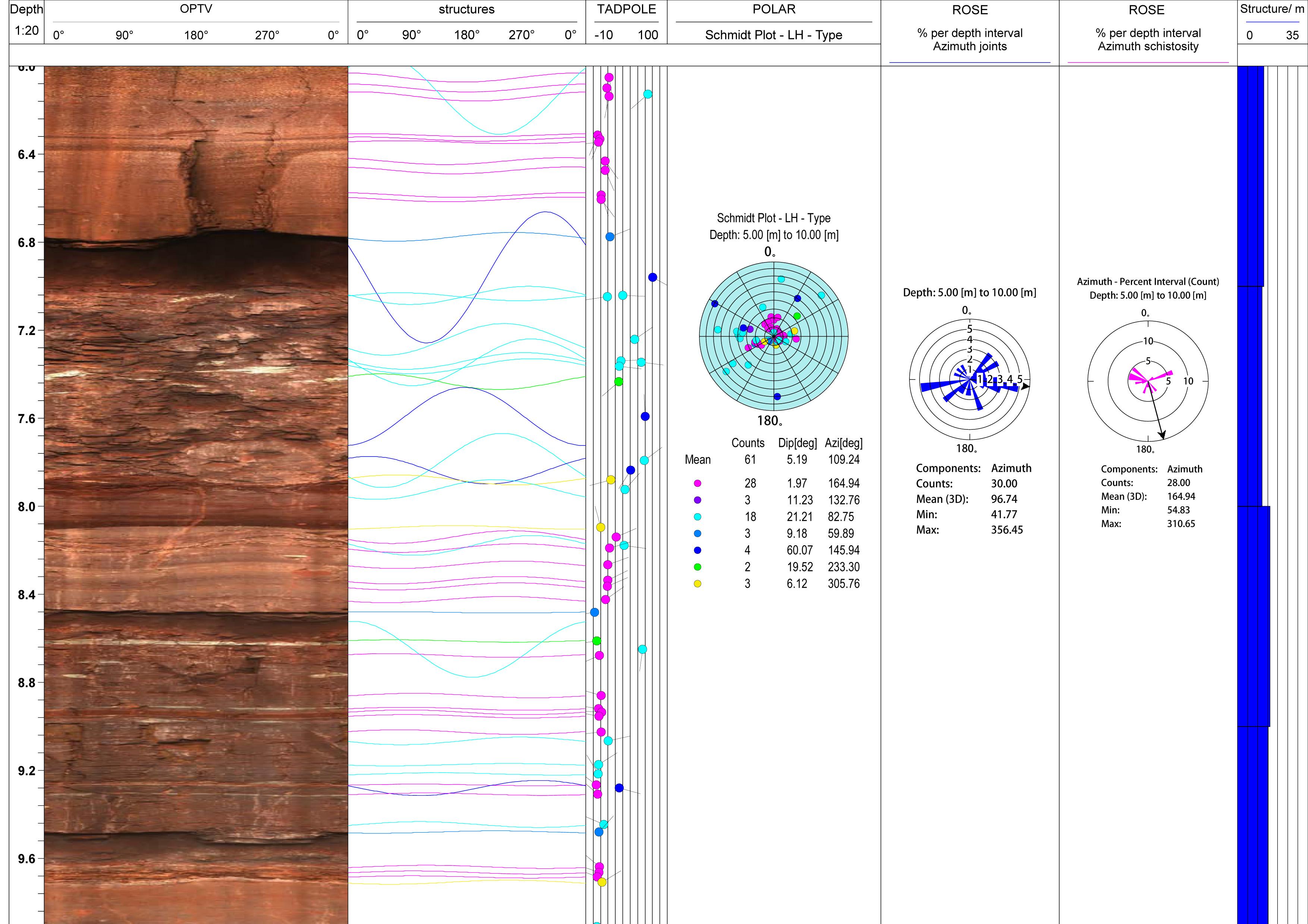 Bohrlochscanner, optisch & orientiert
